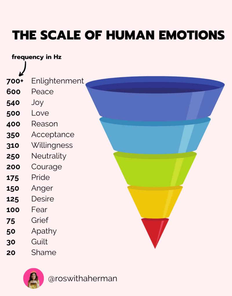 The Scale of Human Emotions by Roswitha Herman